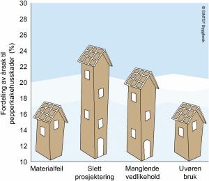 Figuren viser hvor stor andel av pepperkakebyggskadene som skyldes ulike forhold. Ill.: SINTEF Byggforsk